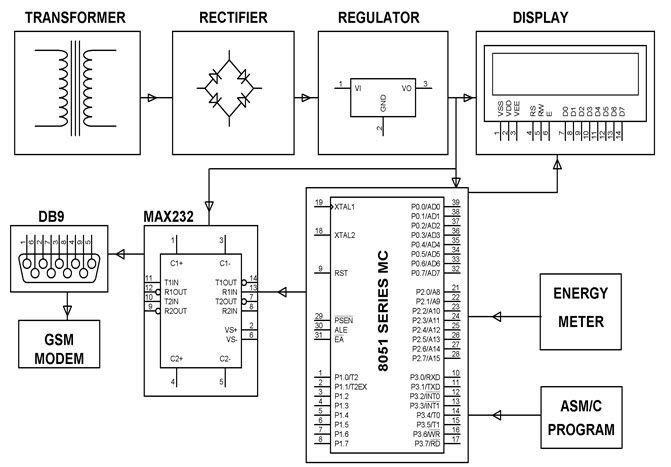 electronics engineering mini projects electronics engineering final