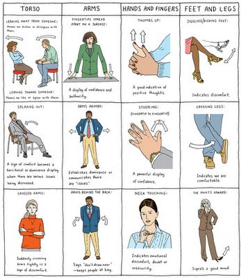 Dating reading body language