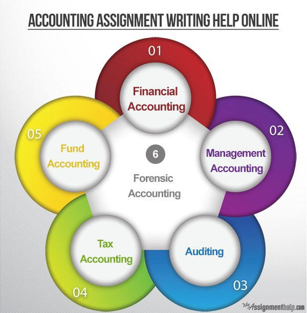 steps to writing accounting homework help online chat best managerial accounting assignment help service from all assignment