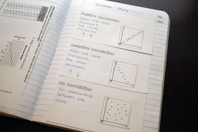 Foldable for interactive notebooks for Scatter Plots & Correlation