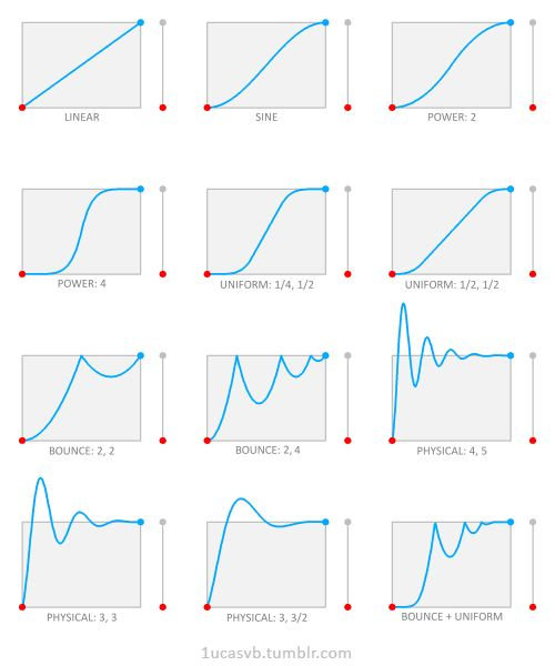""" Easing functions are an immensely useful tool for animators. They are very handy when we want to spice up an animation and give it an extra cool or polished look, and are incredibly simple..."