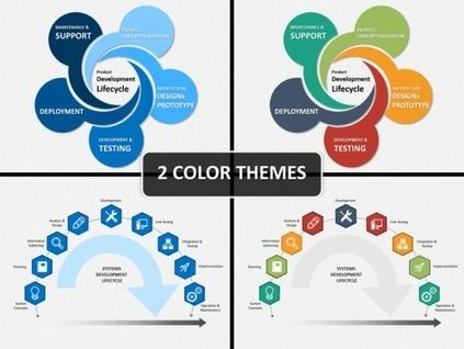Product Development Life CyclePowerPoint Presentation Template