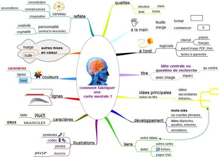 Cartes heuristiques : quels outils pour un usage pédagogique?