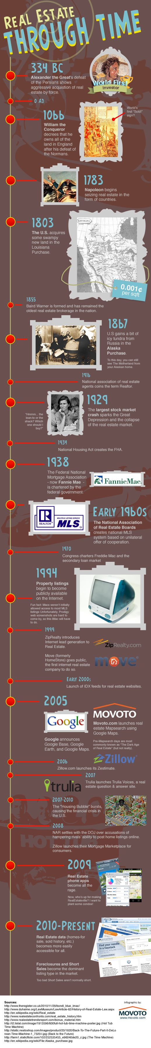 #INFOGRAPHIC: A Timeline of Real Estate History | #MovotoRealEstate