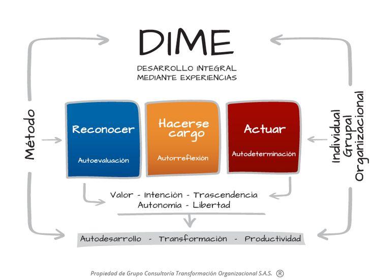 Método D.I.M.E Encontramos la sinergia entre diferentes propuestas formativas clásicas y contemporáneas. Facilitación de procesos grupales, Andragogía (formación de adultos), Coaching ontológico, Coaching a equipos y Mentoría para darle forma a nuestra novedad metodológica: Desarrollo Integral Mediante Experiencias - D.I.M.E.