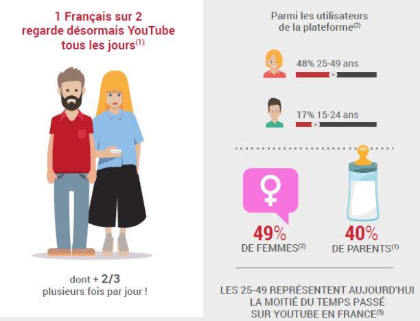 Youtube en France - chiffres 2016