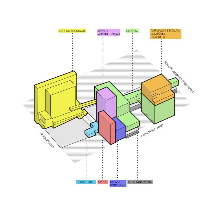 Imagem 23 de 30 da galeria de Praça das Artes  / Brasil Arquitetura. Diagrama de usos com legenda