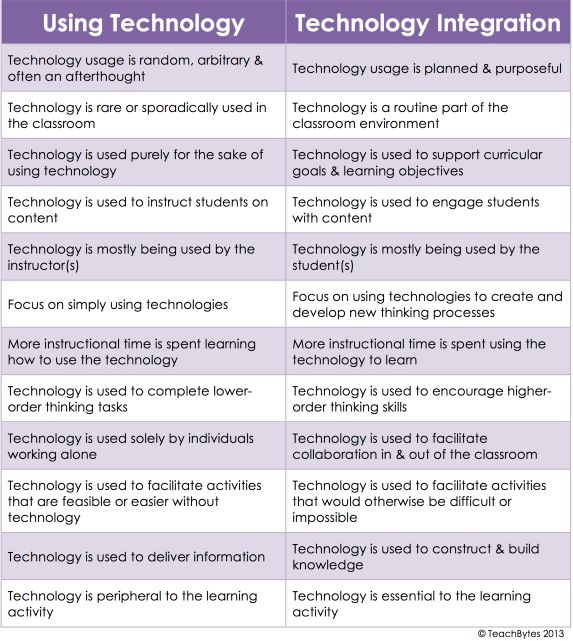 Using Technology versus Technology Integration #EducaPR