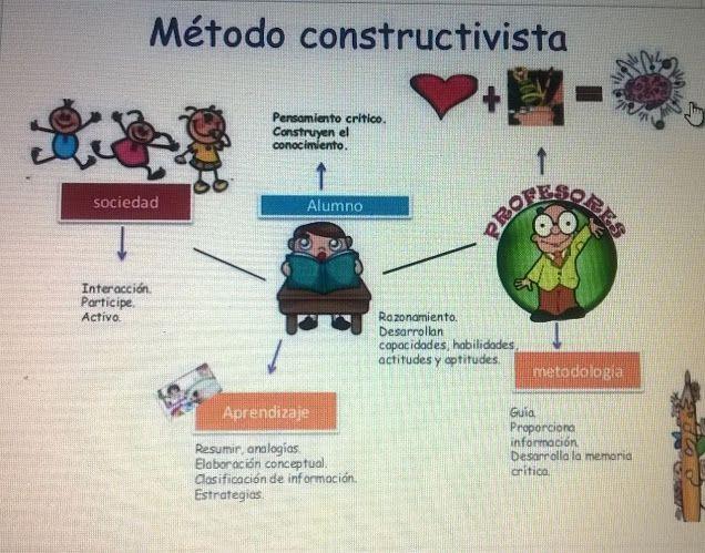 Método constructivista