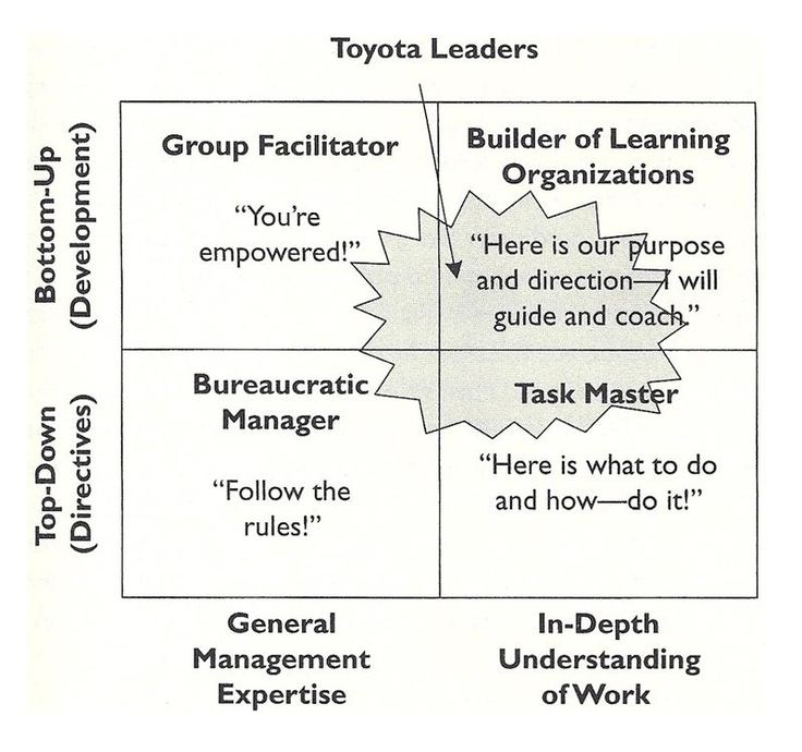 toyota organizational development leadership issues We develop your organization's leaders by having them lead, not by talking about it whether your current leaders aren't getting the job done because they lack sufficient capability, or you need stronger leadership to launch a new strategy or keep pace with growth, or you one thing is constant: you need.