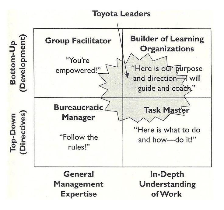 Toyota Leadership Model From Jeffrey Liker's The Toyota Way