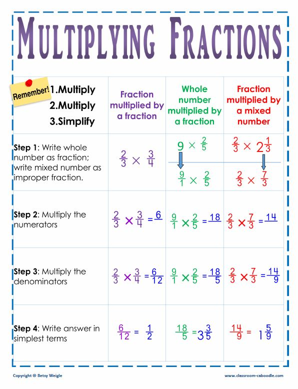 One glance helps kids remember the key steps in multiplying fractions. This wall chart will help avoid confusion when learning this critical math skill.