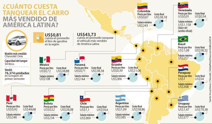 Colombia es el cuarto país latinoamericano en donde es más barato tanquear su carro