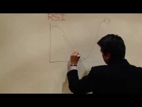 Análisis Técnico - RSI, Indice de Fuerza Relativa (RSI, Relative Strength Index)