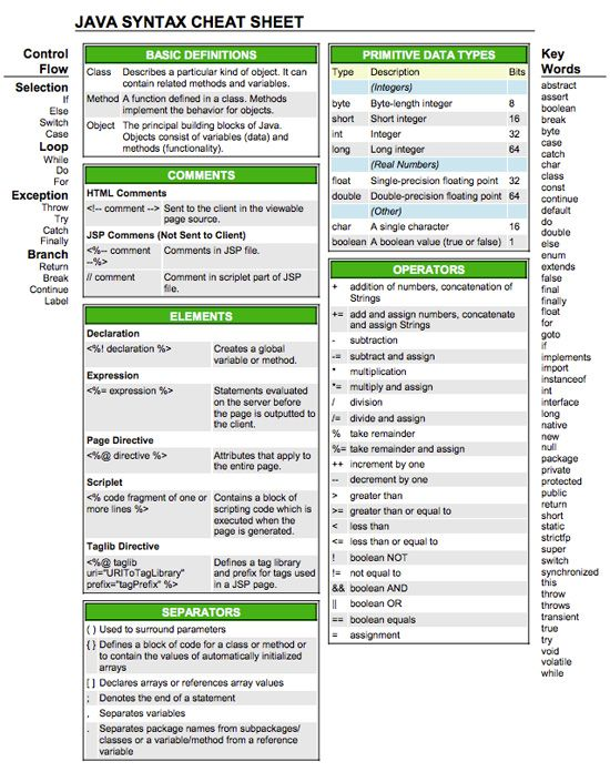 30 Cheatsheets & Infographics For Software Developers  And yes, I have this printed out and put into a laminated paper protector. This is a nice Java reference.