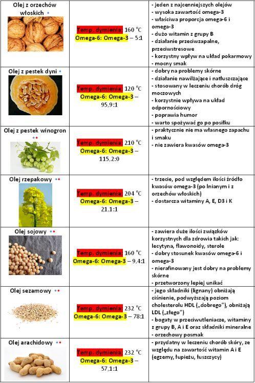 dna moczanowa dieta tabela - Google Search
