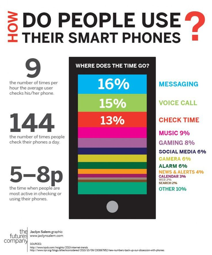 How Do People Use Their Smartphones? Infographic Datos