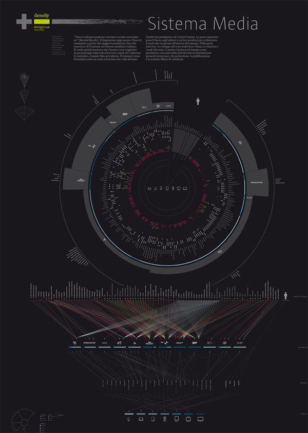 Italian Media System by Lucia Pigliapochi, via Behance