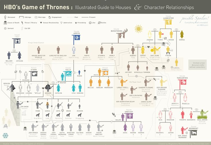 Game of Thrones: Illustrated Guide to Houses and Character Relationships [Infographic] | Daily Infographic