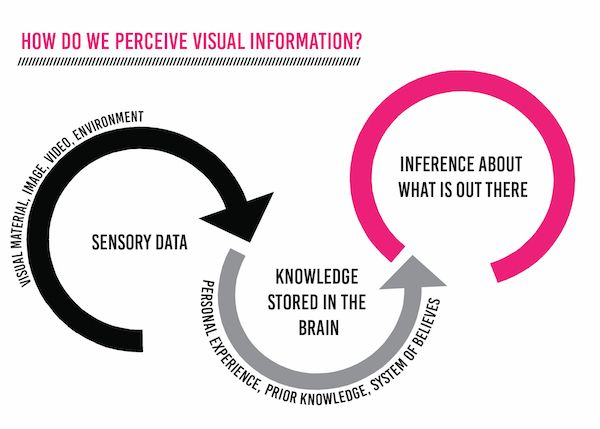 Perception of Visual information: the power of picture and visuals are growing. Click to learn more!