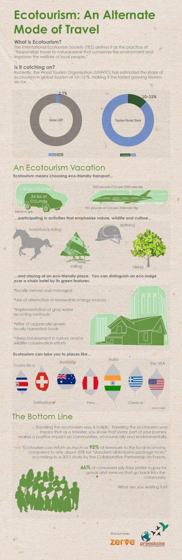 Ecoturismo: un modo alternativo de viajar #infografia