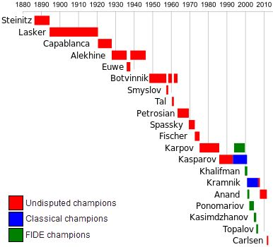 World Championship – reclaiming a lost century | Chess News