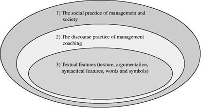 Thesis on critical discourse analysis