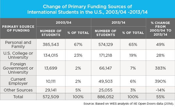 The table below shows the primary funding sources of international students in the US during the years 2003/04 and 2013/14. Write a 150-word report for a university lecturer describing the data and make comparisons where relevant.