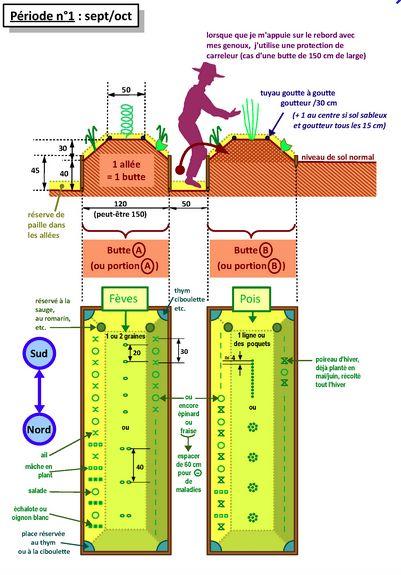 Voici la création d'une butte autofertile à la façon canadienne, technique utilisée en Permaculture.