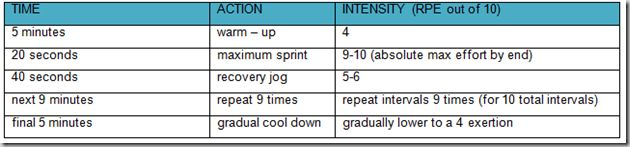 Speedy McSpeedster Quickie interval workout