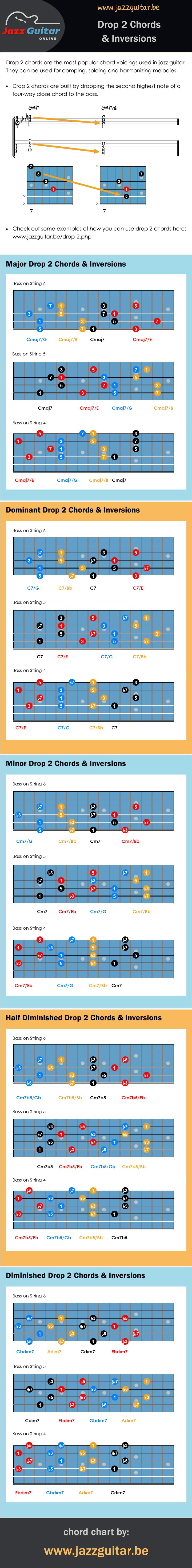 Drop 2 jazz guitar chords and their inversions.