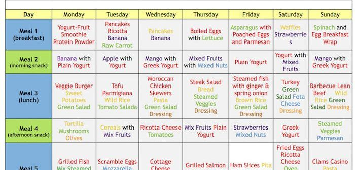 21 Day Fix Eating Plan Explained Alkaline Diet Raw Carrots Diet