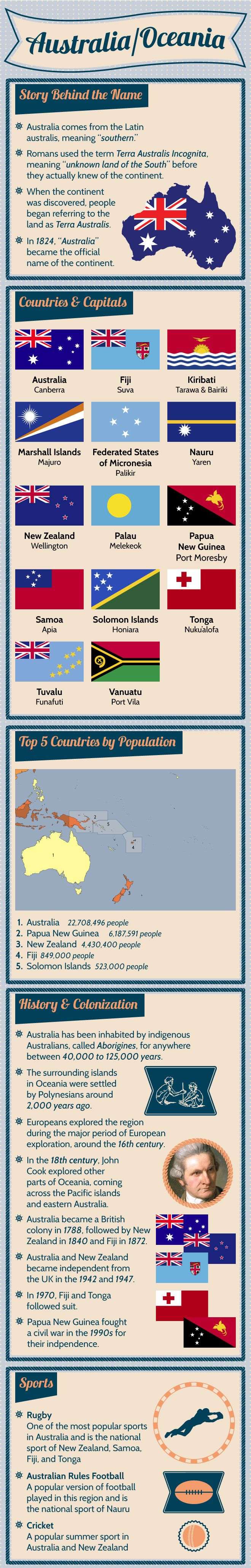 Infographic of Australia Fast Factshttp://www.mapsofworld.com/pages/fast-facts/infographic-of-australia-oceania-fast-facts/