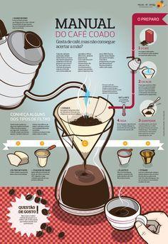 Manual do Café Coado | #Infografico #Coffee via @Mexido Restaurante Restaurante de Ideias