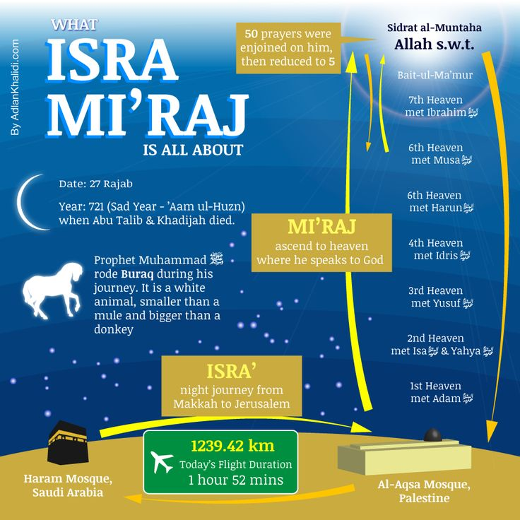 Infographic of the the isra and miraj night journey and ascension by prophet Muhammad SAW