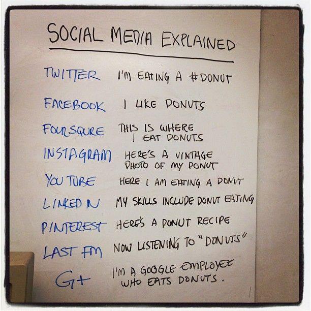 Explicación gráfica de para qué sirve cada red social (seen at Facebook)