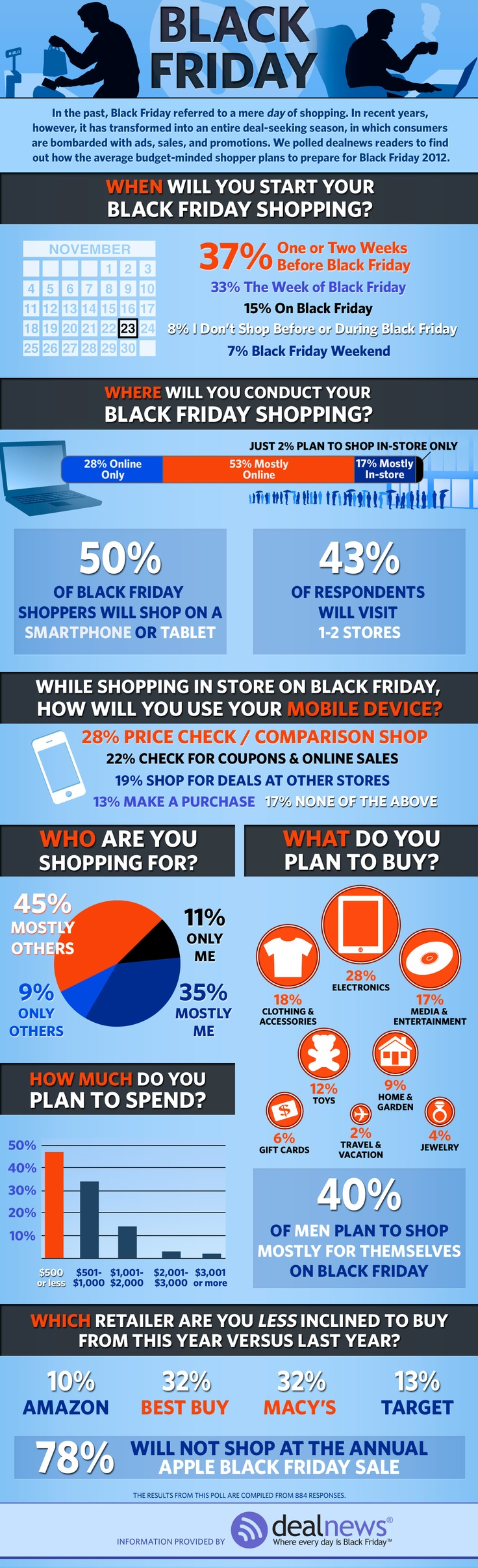 Black Friday shopping stats. 53% will shop online.
