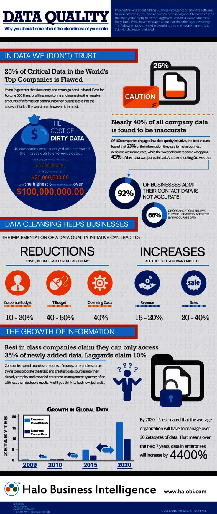 Data quality or why you should care about your data cleanliness #BigData #cloud #infographic