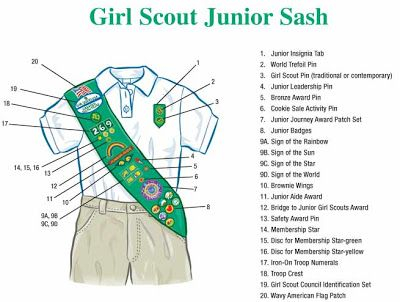 Ames Juniors: BADGE PLACEMENT ON SASHES
