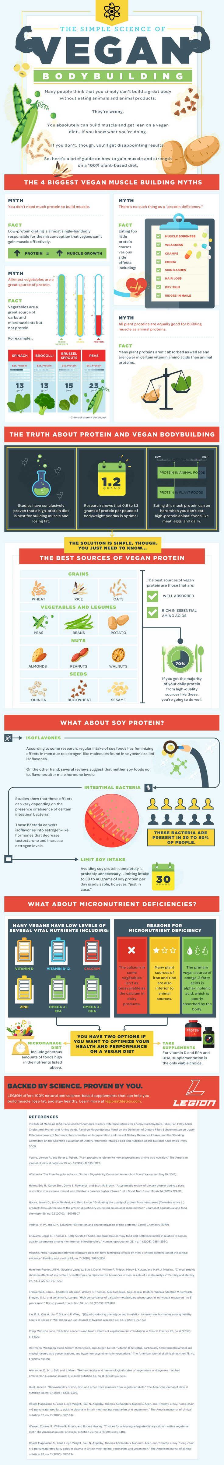 [INFOGRAPHIC] The Simple Science of Vegan Bodybuilding | In this one we talk about the science of vegan bodybuilding and why it's simply NOT TRUE that you can't build a great physique as a vegan.