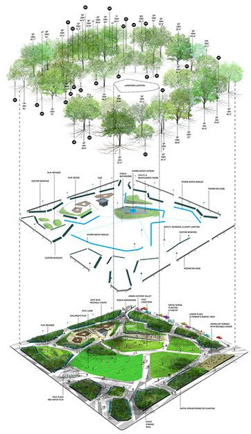 Counts studio moore square master plan exploded axon image for Landscape design degree