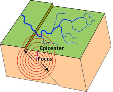 teaching about earthquakes- to do when studying earth and it's layers for astronomy