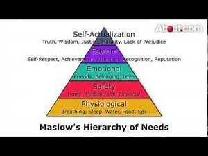 Maslow's Hierarchy of Needs | Pyramid of Needs Hierarchy | Maslow Motivation Theory