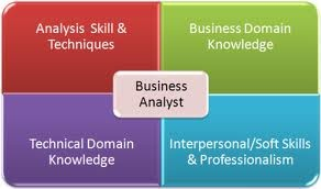 Good Qualities For Business Analyst Job  Job Description
