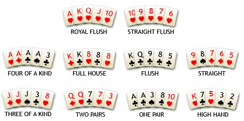 Does your hand beat hers?  Check it out - poker ordering.