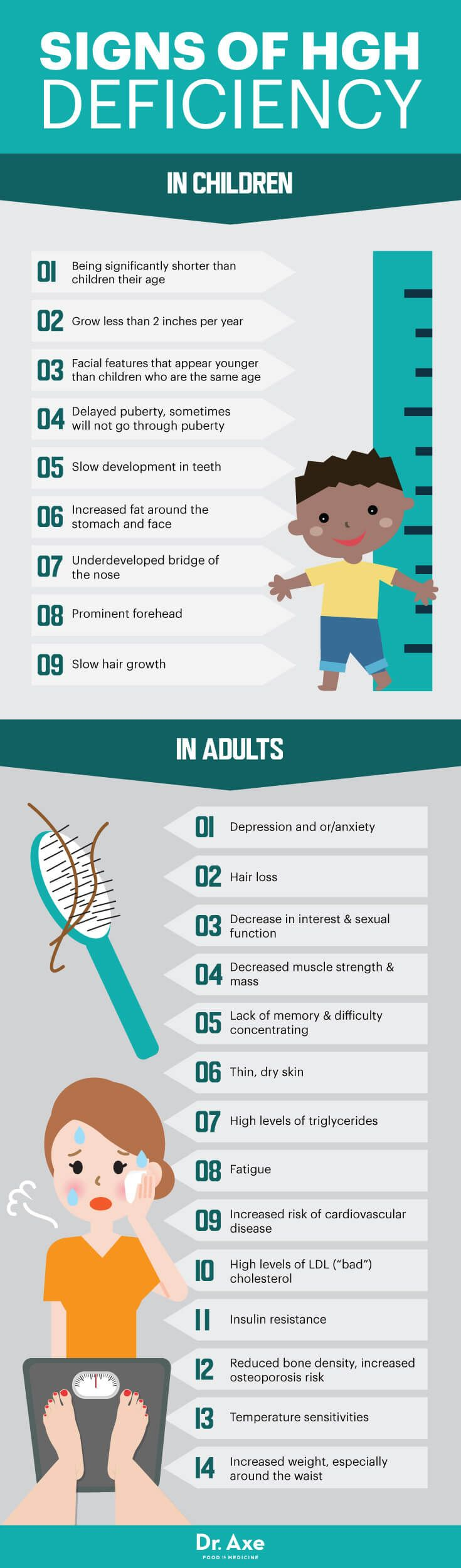 Signs of HGH deficiency - Dr. Axe http://www.draxe.com #health #holistic #natural