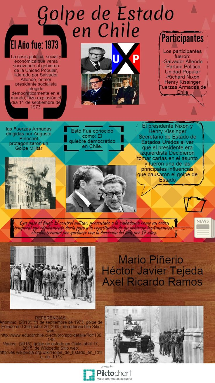 """ITESM campus Hidalgo. Infografía """"Golpe de estado en Chile"""" Axel Ricardo Ramos Muñoz, Mario Alberto Mendoza Piñeiro, Héctor Javier Tejeda Reynoso."""