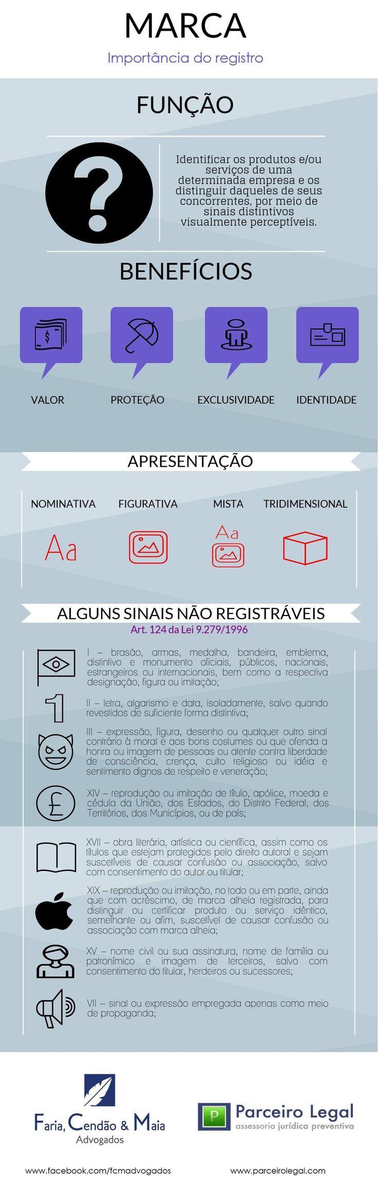 IMPORTÂNCIA DO REGISTRO DE MARCA
