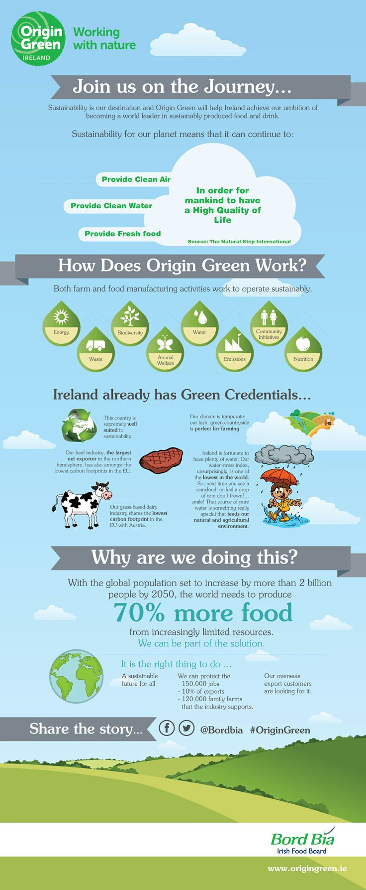 Origin Green. Find out more on Origin Green at the following link: http://www.bordbia.ie/OriginGreen/Pages/OriginGreenHome.aspx