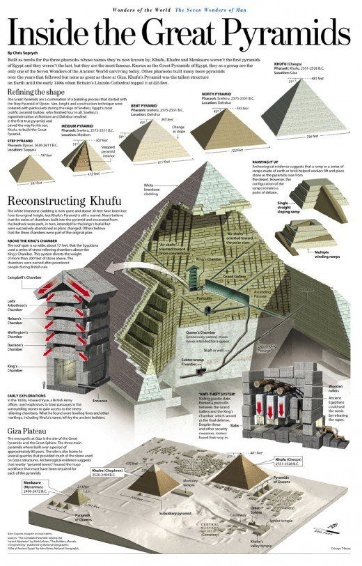 List of terms covering in this hub are.   Mastaba, Stepped pyramid, Obelisks , Serdab, Battered Walls, Pylon towers, Propylon , Pyramids, Covetto , Cornices, Lotus , papyrus palm and other capitals , Hathor headed, Osirian column , Hypostyle halls,...